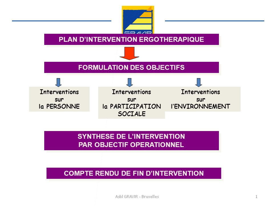 PLAN D'INTERVENTION ERGOTHERAPIQUE