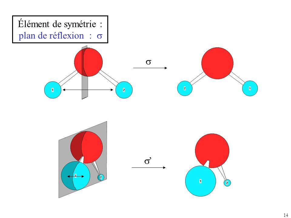 Élément de symétrie : plan de réflexion : s