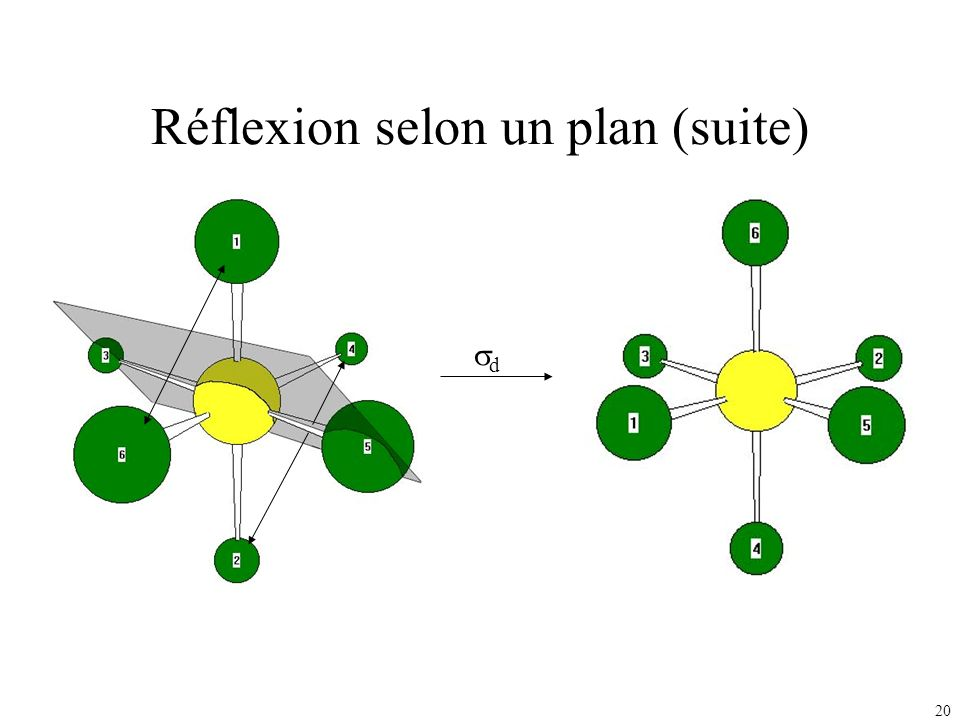 Réflexion selon un plan (suite)