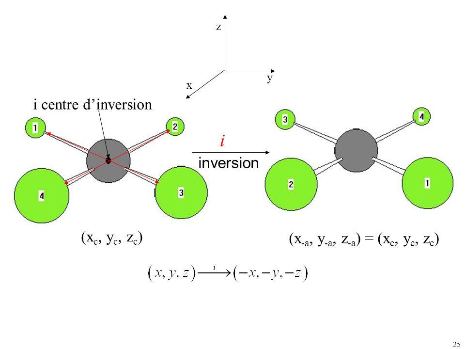 i i centre d'inversion inversion (xc, yc, zc)