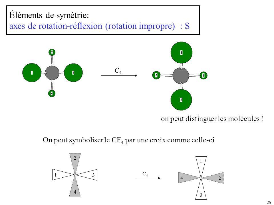 Éléments de symétrie: axes de rotation-réflexion (rotation impropre) : S