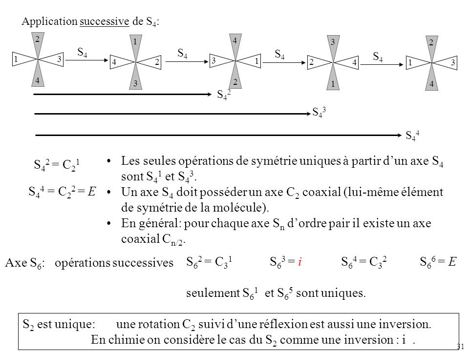 Axe S6: opérations successives S62 = C31 S63 = i S64 = C32 S66 = E