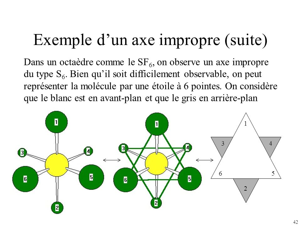 Exemple d'un axe impropre (suite)