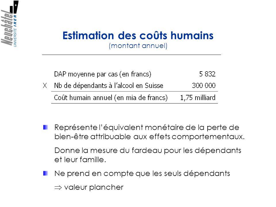 Estimation des coûts humains (montant annuel)