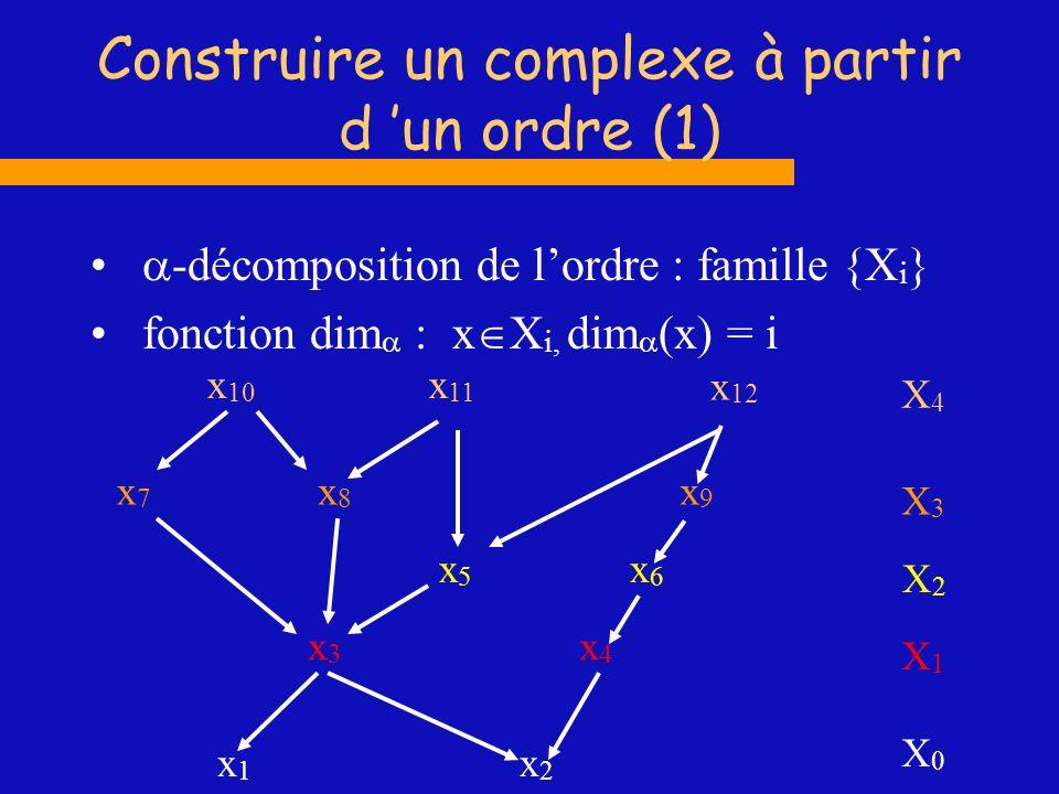 Construire un complexe à partir d 'un ordre (1)