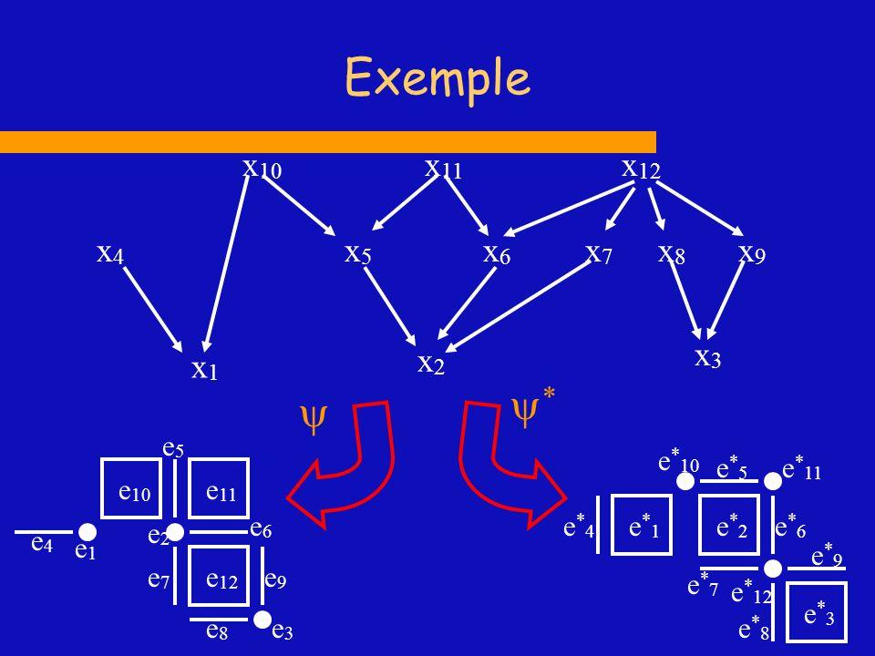 Exemple x1 x2 x4 x5 x6 x7 x10 x11 x3 x8 x12 x9 *  e5 e4 e2 e1 e7