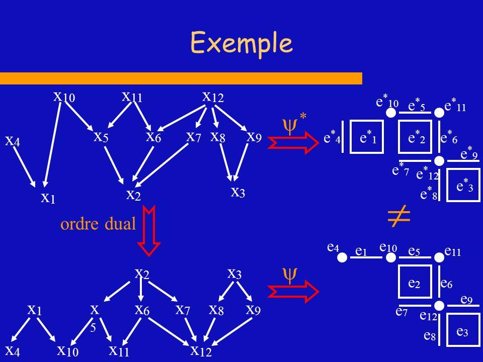  Exemple x1 x2 x4 x6 x7 x10 x11 x3 x8 x12 x9 x5 * ordre dual  x4