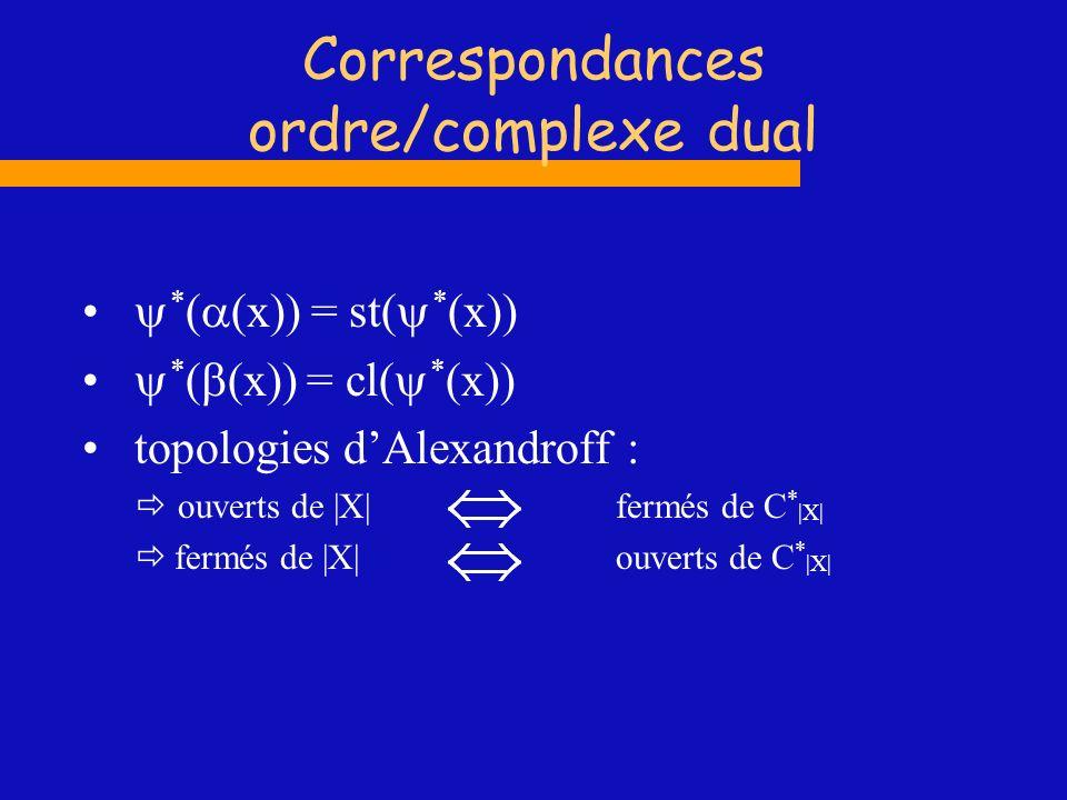 Correspondances ordre/complexe dual