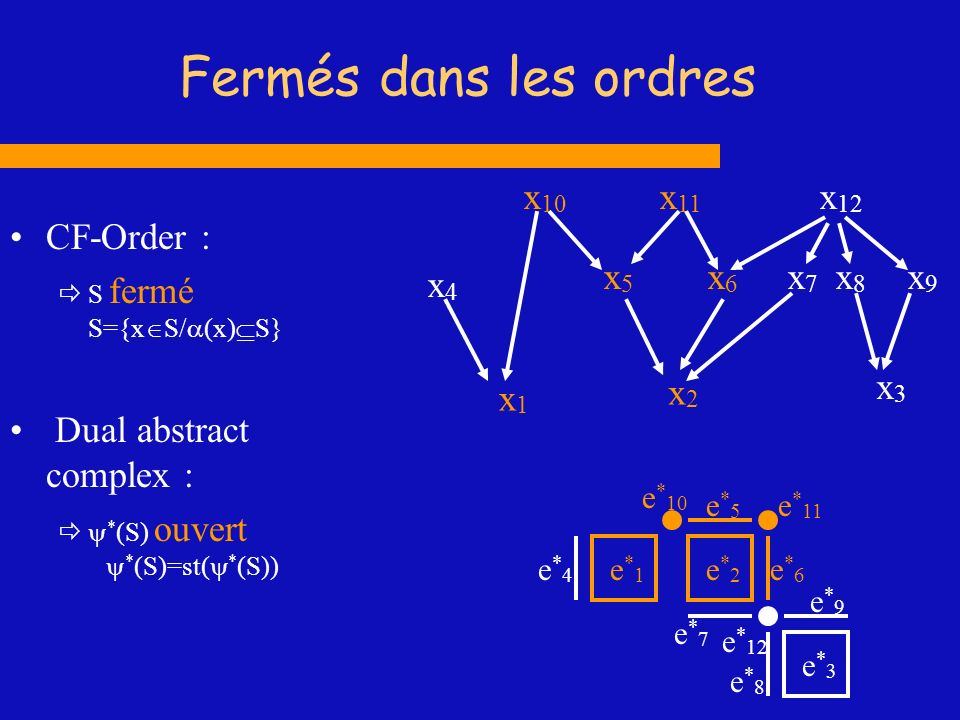 Fermés dans les ordres x1 x2 x4 x6 x7 x10 x11 x3 x8 x12 x5 CF-Order :