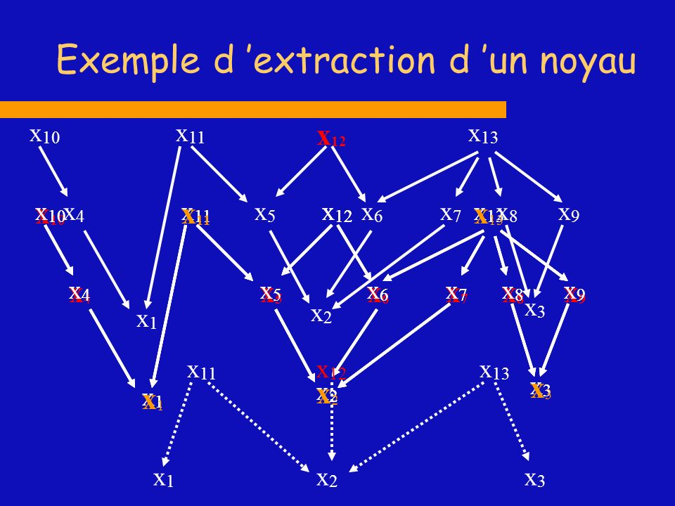 Exemple d 'extraction d 'un noyau