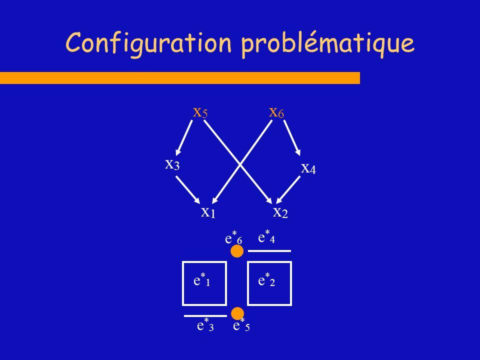 Configuration problématique