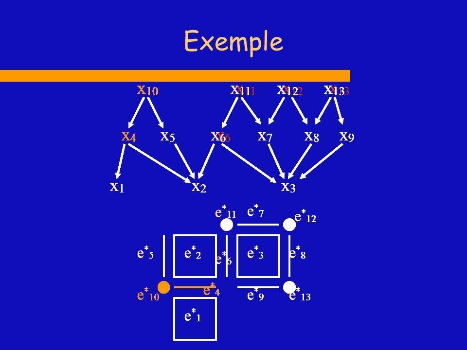 Exemple x1 x2 x4 x6 x7 x10 x11 x3 x8 x12 x5 x13 x9 x1 x2 x4 x6 x7 x10