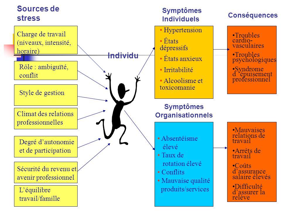 Symptômes Organisationnels