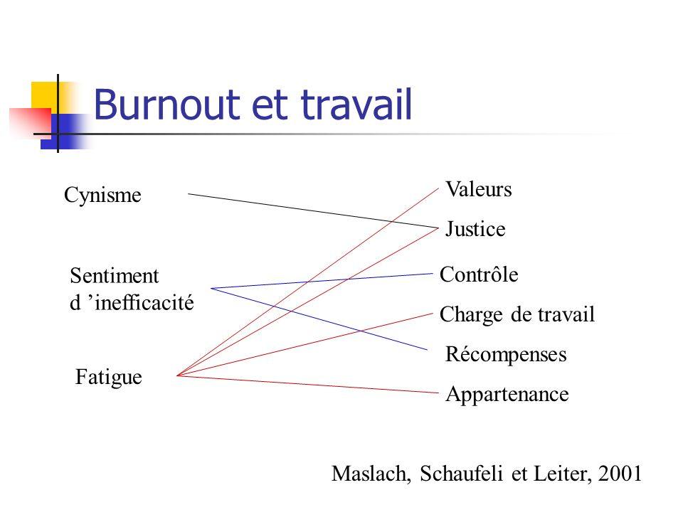 Burnout et travail Valeurs Cynisme Justice Sentiment d 'inefficacité