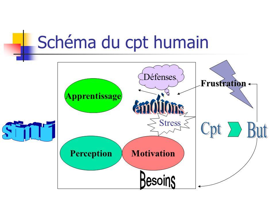 Schéma du cpt humain émotions stimuli Cpt But Besoins Défenses