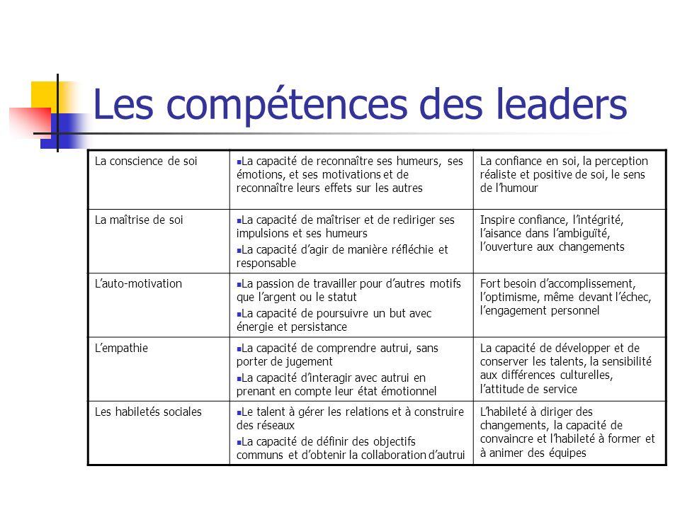Les compétences des leaders