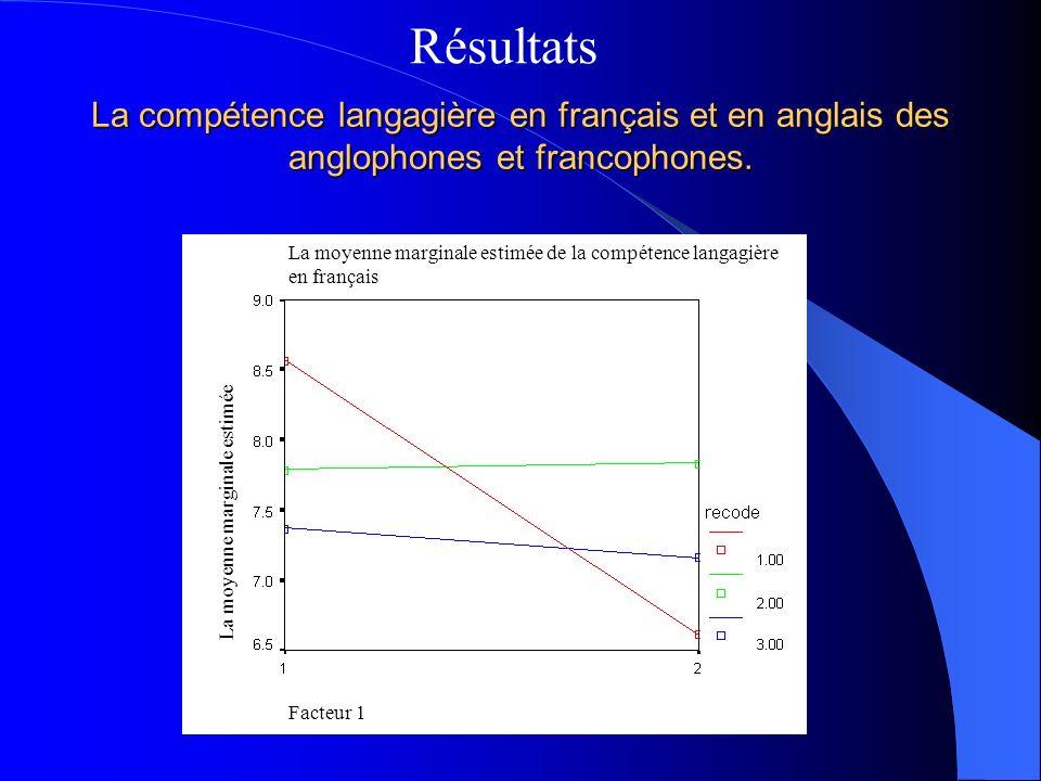 Résultats La compétence langagière en français et en anglais des anglophones et francophones. Facteur 1.