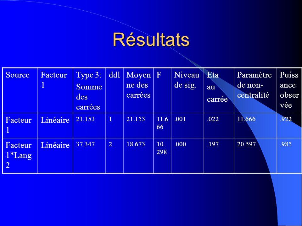 Résultats Source Facteur 1 Type 3: Somme des carrées ddl