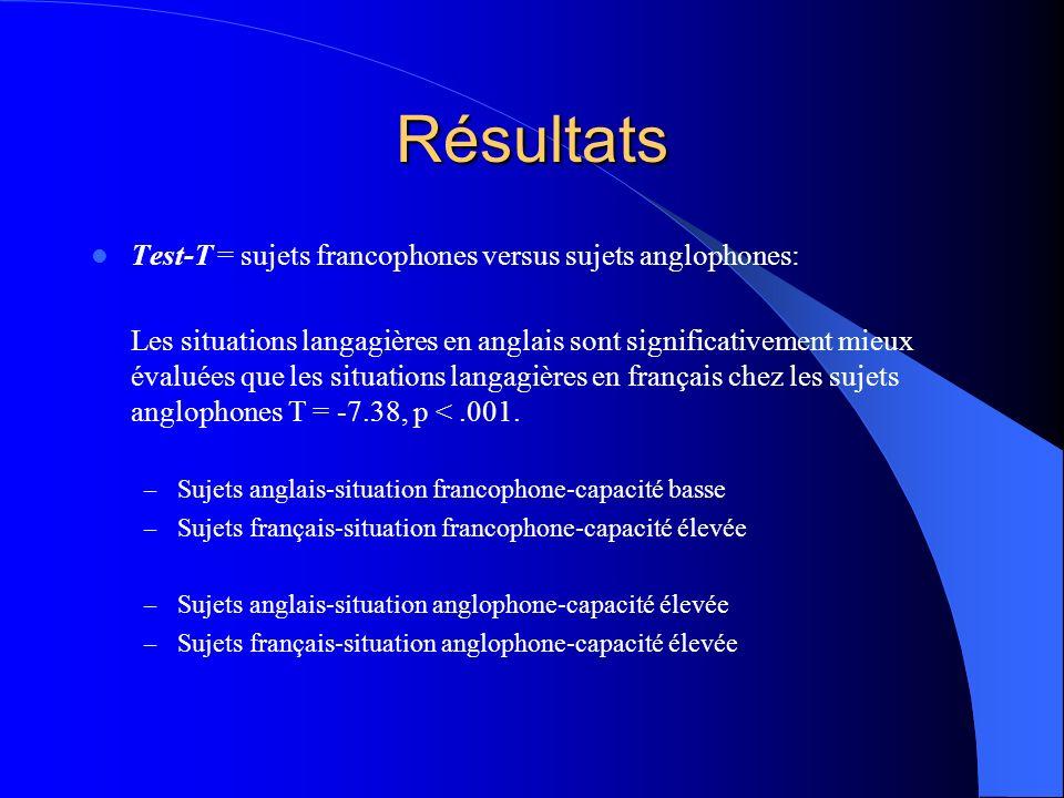 Résultats Test-T = sujets francophones versus sujets anglophones: