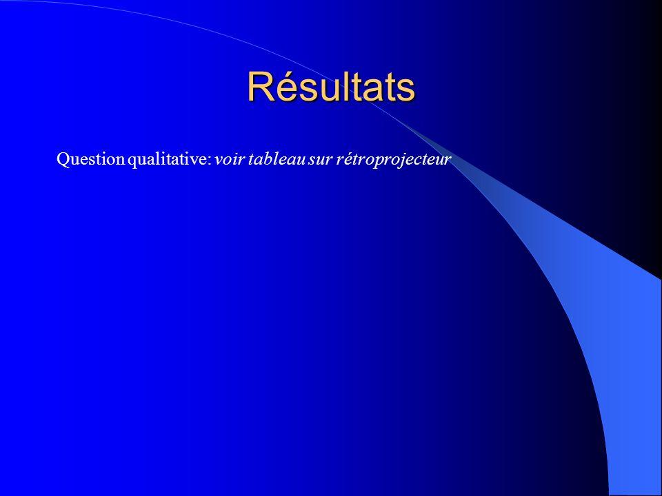 Résultats Question qualitative: voir tableau sur rétroprojecteur