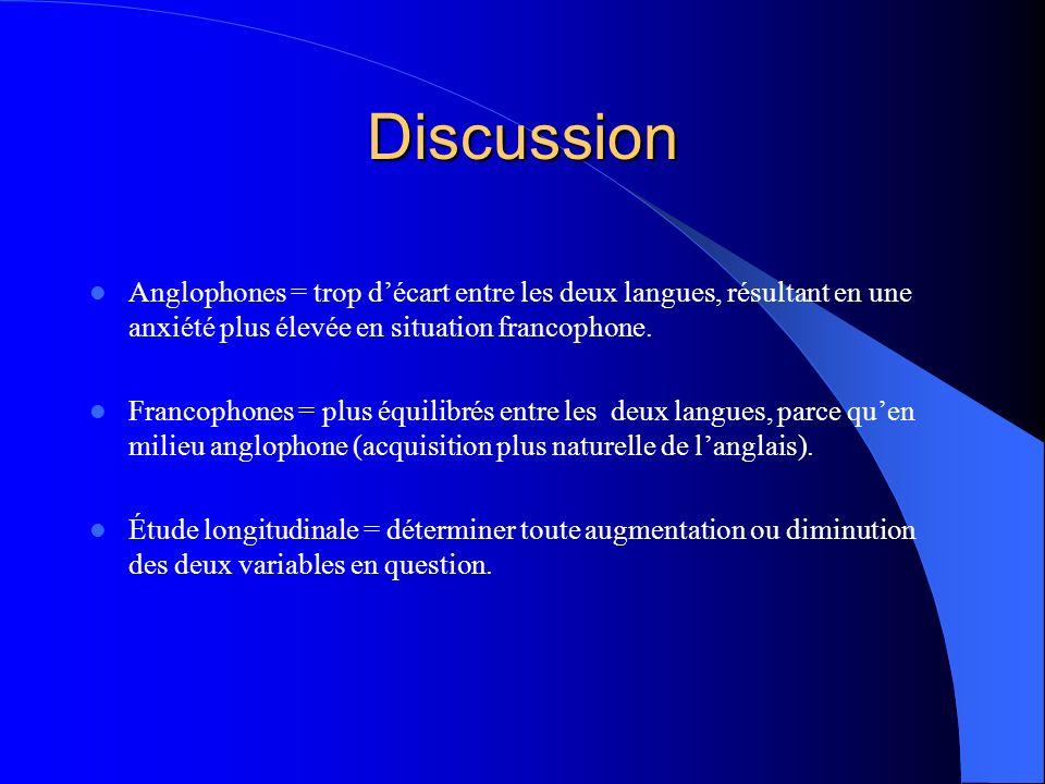 Discussion Anglophones = trop d'écart entre les deux langues, résultant en une anxiété plus élevée en situation francophone.