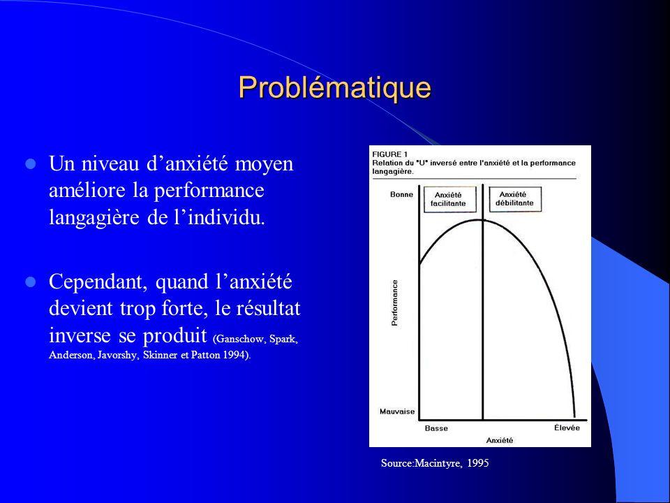 Problématique Un niveau d'anxiété moyen améliore la performance langagière de l'individu.