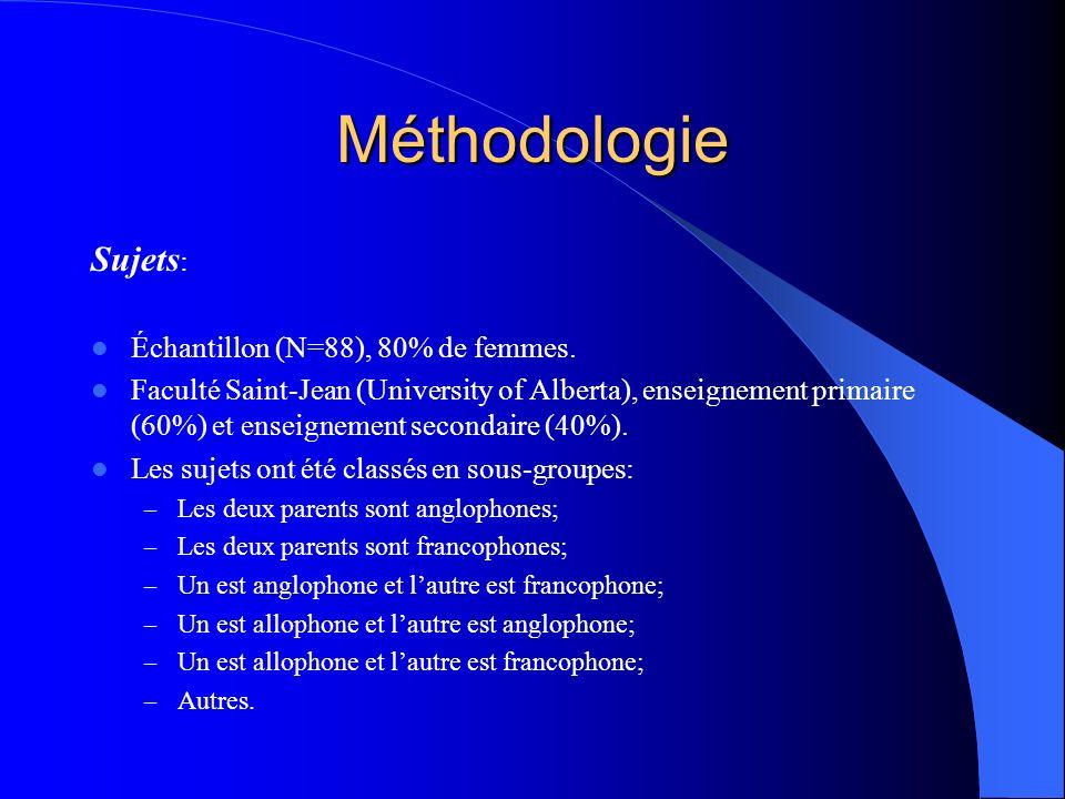 Méthodologie Sujets: Échantillon (N=88), 80% de femmes.