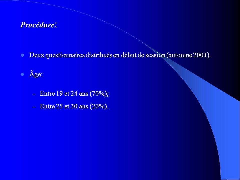 Procédure: Deux questionnaires distribués en début de session (automne 2001). Âge: Entre 19 et 24 ans (70%);