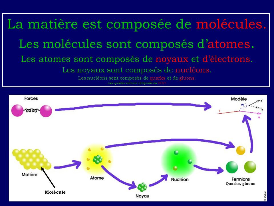 La matière est composée de molécules.