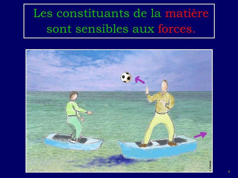 Les constituants de la matière sont sensibles aux forces.