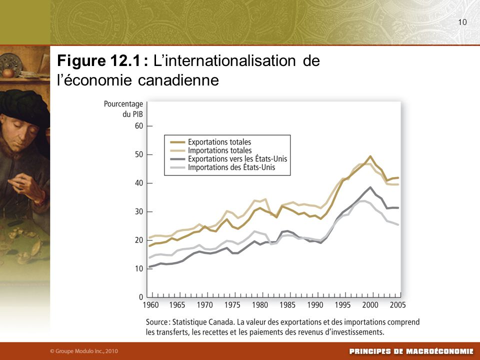 Figure 12.1 : L'internationalisation de l'économie canadienne