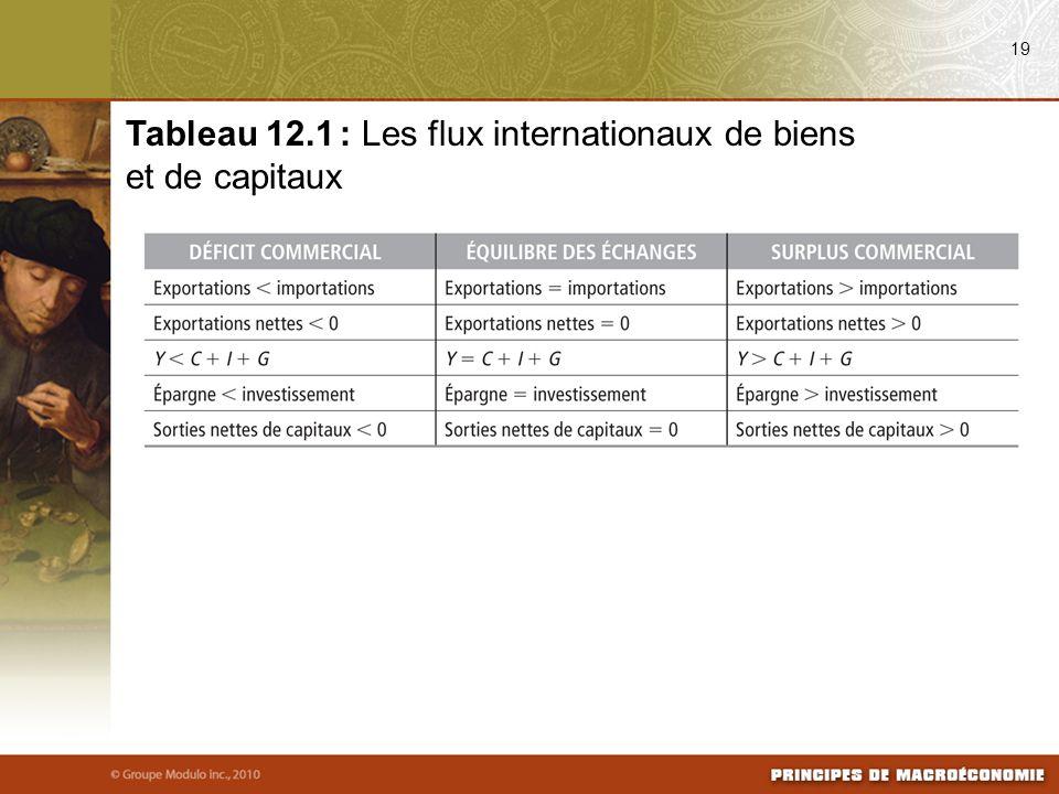 Tableau 12.1 : Les flux internationaux de biens et de capitaux