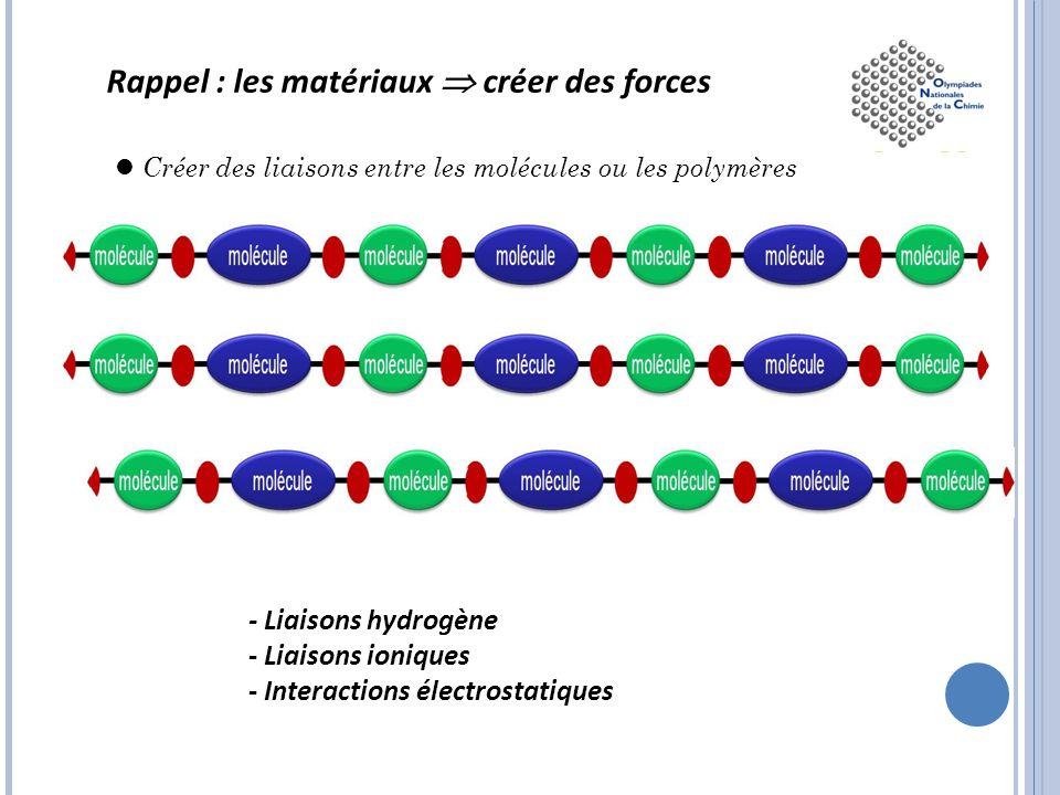 Rappel : les matériaux  créer des forces