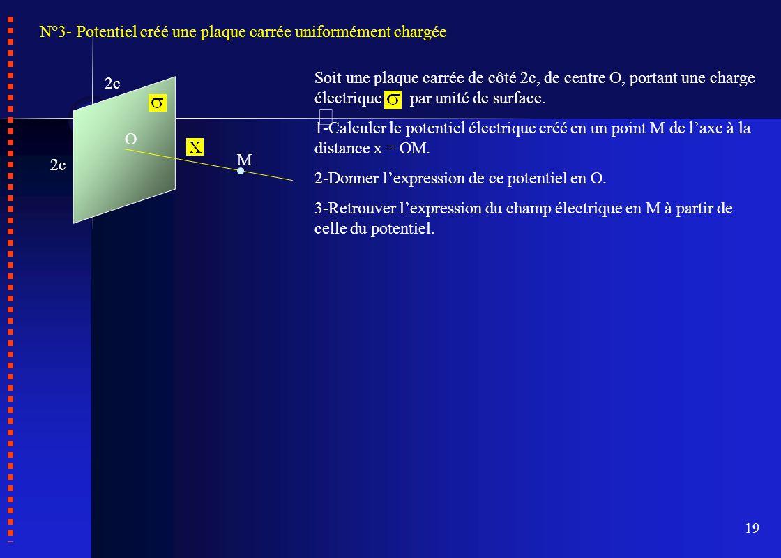 N°3- Potentiel créé une plaque carrée uniformément chargée