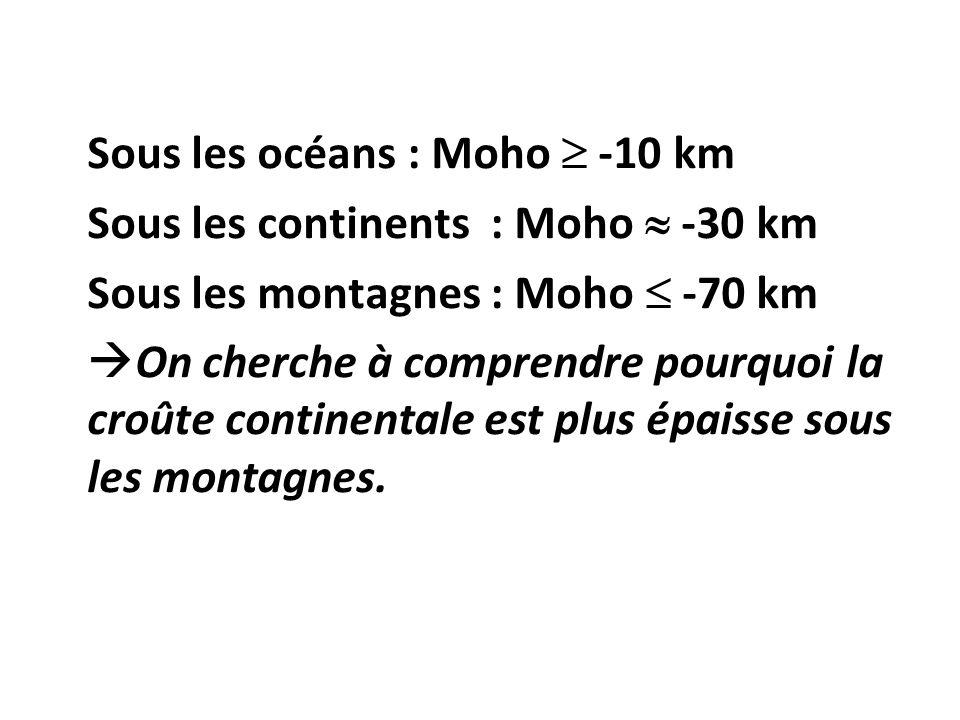 Sous les continents : Moho  -30 km Sous les montagnes : Moho  -70 km