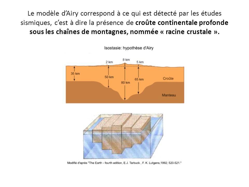 Le modèle d'Airy correspond à ce qui est détecté par les études sismiques, c'est à dire la présence de croûte continentale profonde sous les chaînes de montagnes, nommée « racine crustale ».