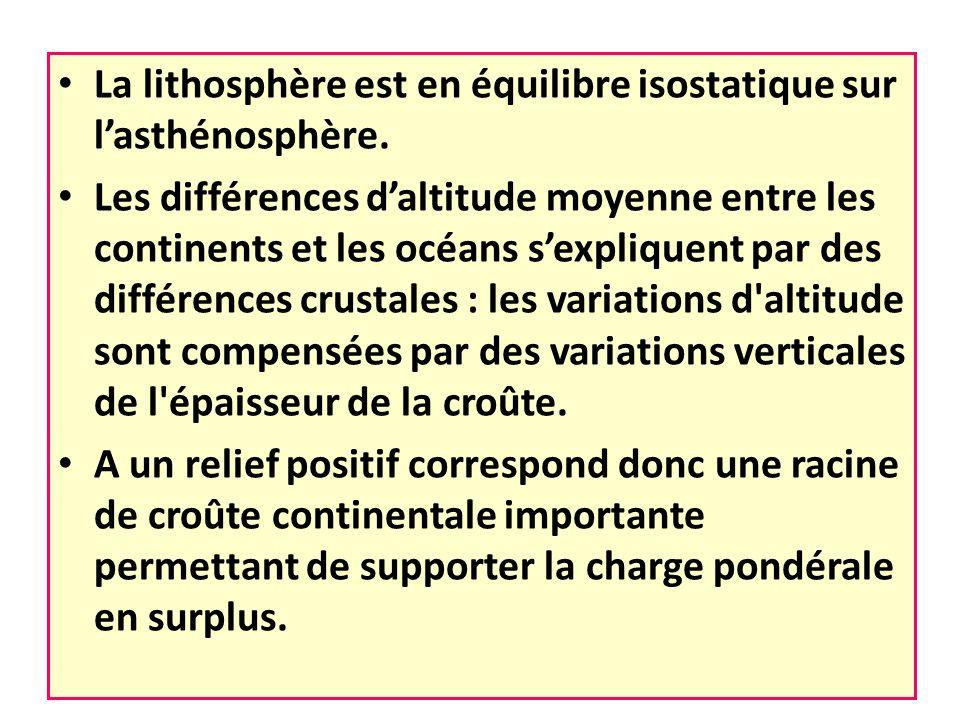 La lithosphère est en équilibre isostatique sur l'asthénosphère.