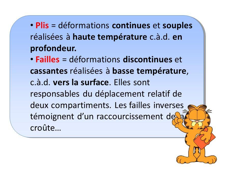Plis = déformations continues et souples réalisées à haute température c.à.d. en profondeur.