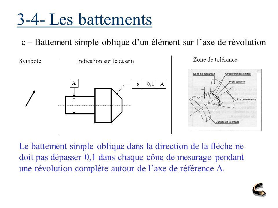 3-4- Les battements c – Battement simple oblique d'un élément sur l'axe de révolution. Symbole. Indication sur le dessin.
