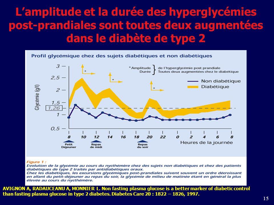 L'amplitude et la durée des hyperglycémies post-prandiales sont toutes deux augmentées dans le diabète de type 2