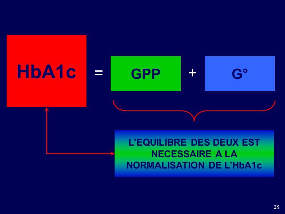 L'EQUILIBRE DES DEUX EST NECESSAIRE A LA NORMALISATION DE L'HbA1c