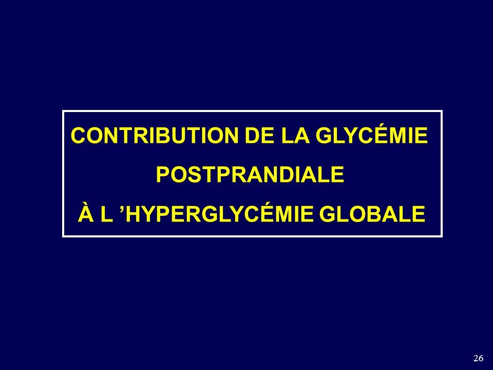 CONTRIBUTION DE LA GLYCÉMIE À L 'HYPERGLYCÉMIE GLOBALE