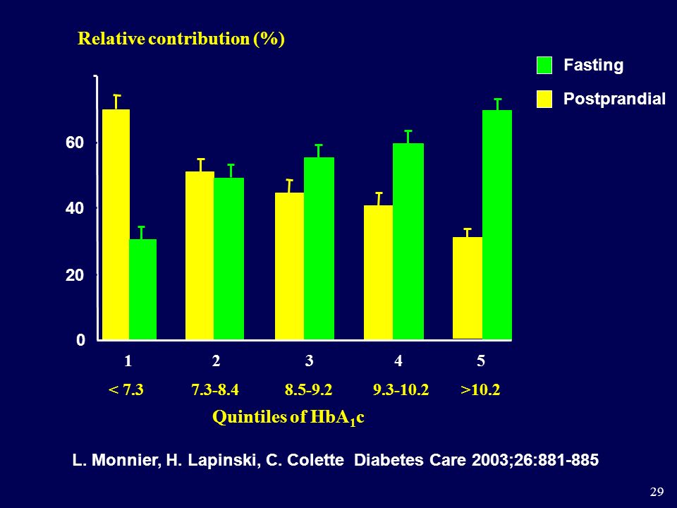 80 Relative contribution (%) Quintiles of HbA1c 20 40 60 < 7.3