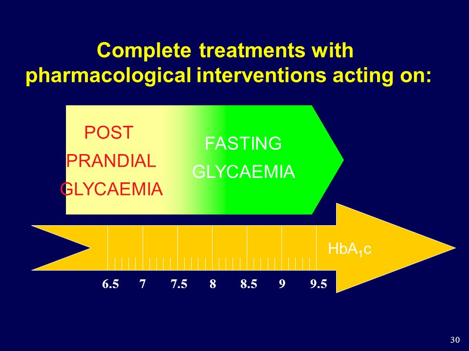 Complete treatments with pharmacological interventions acting on:
