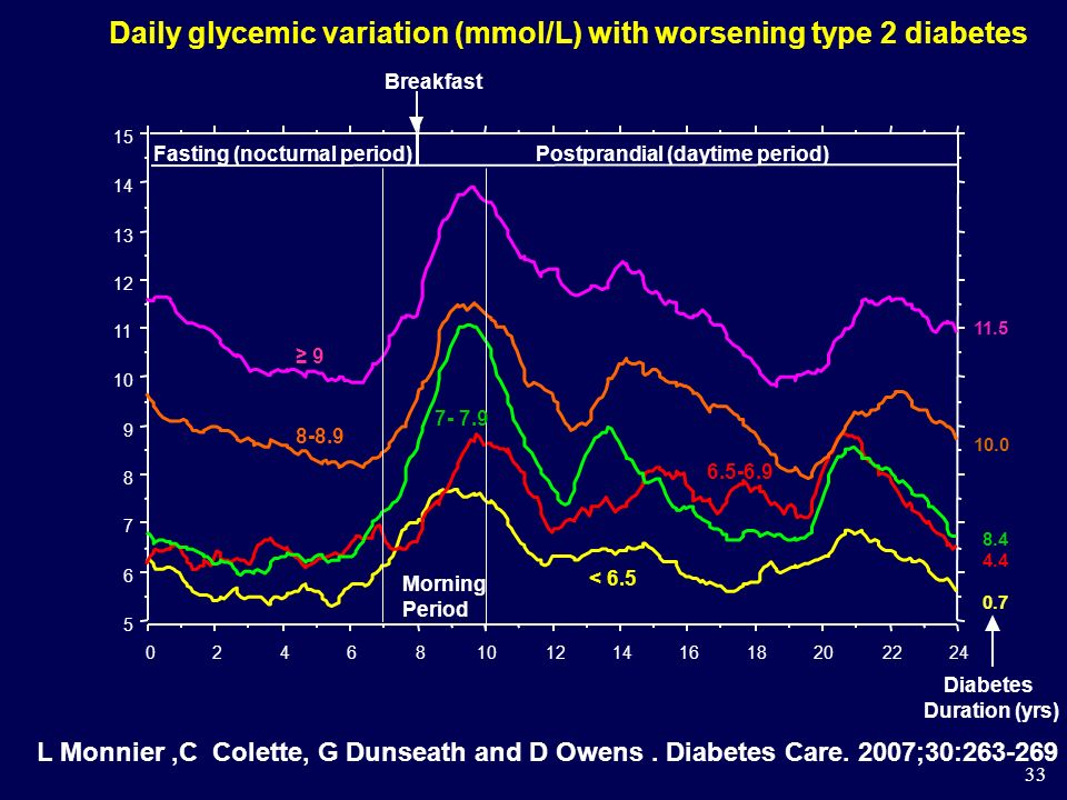 Daily glycemic variation (mmol/L) with worsening type 2 diabetes