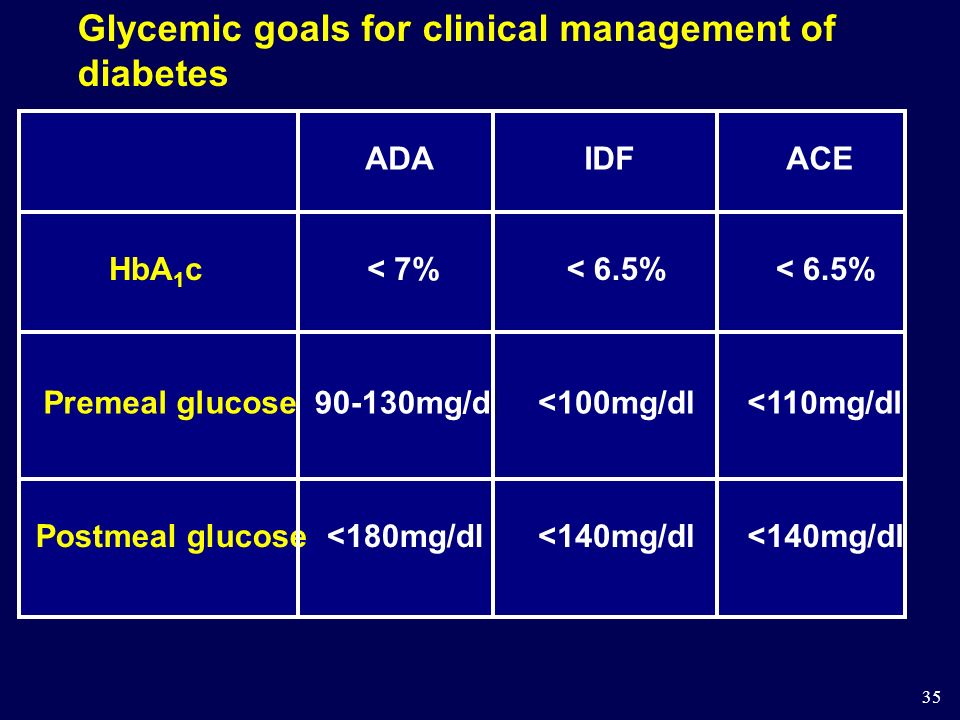 Glycemic goals for clinical management of diabetes
