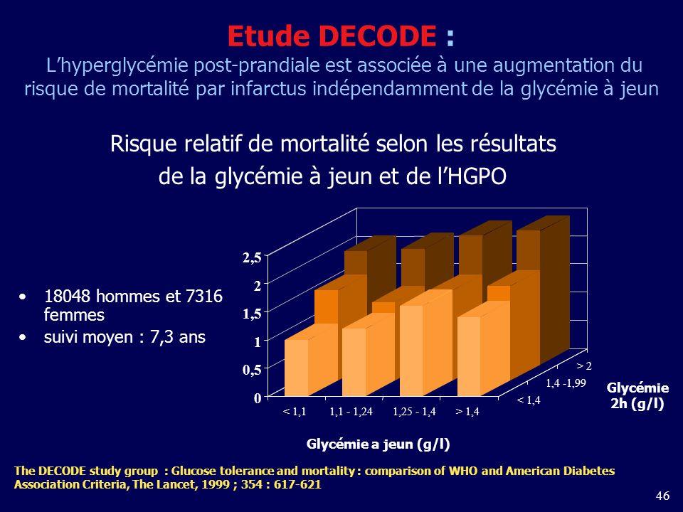 Etude DECODE : L'hyperglycémie post-prandiale est associée à une augmentation du risque de mortalité par infarctus indépendamment de la glycémie à jeun
