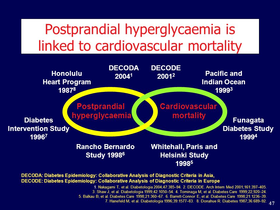 Postprandial hyperglycaemia is linked to cardiovascular mortality