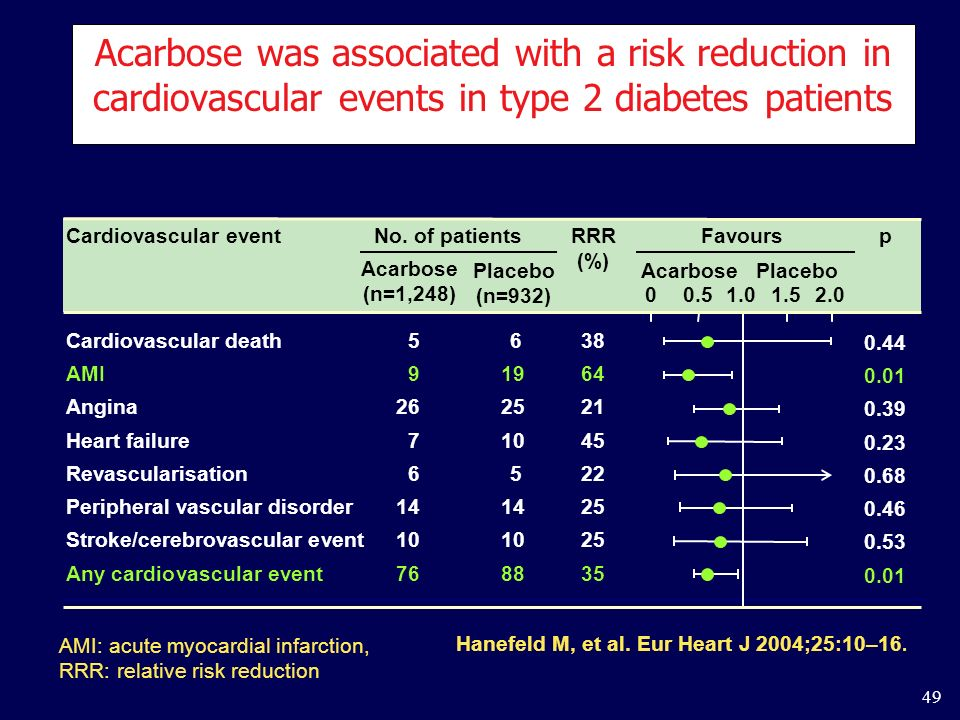 Acarbose was associated with a risk reduction in cardiovascular events in type 2 diabetes patients