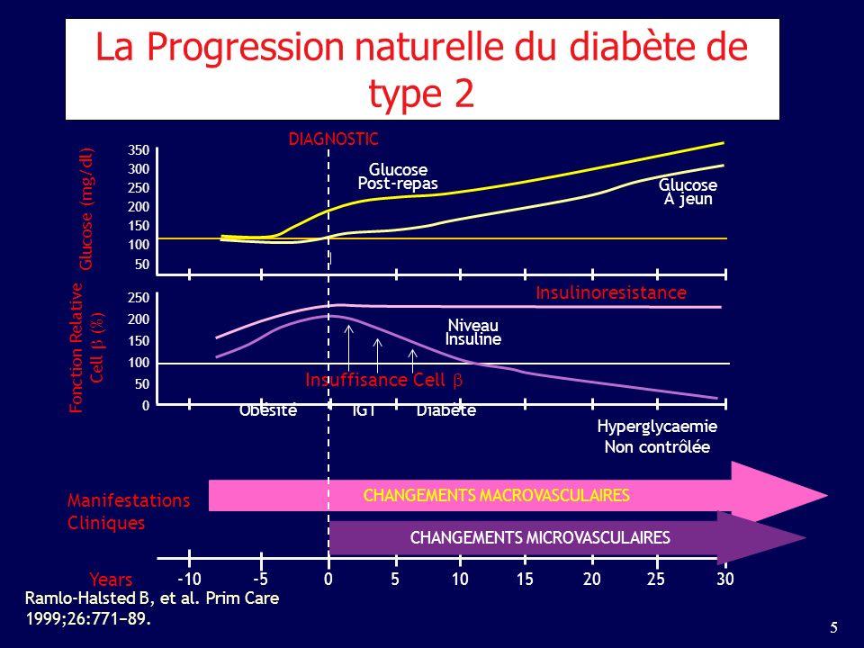 La Progression naturelle du diabète de type 2